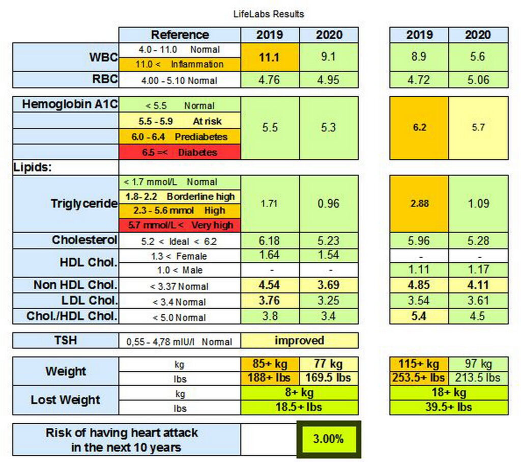 Our Results After Ten Months of Keto Diet